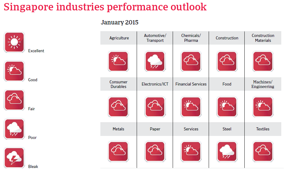 CR_Singapore_industries_performance_forecast