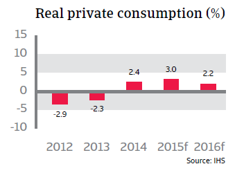 CR_Spain_real_private_consumption