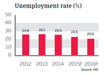 CR_Spain_unemployment_rate
