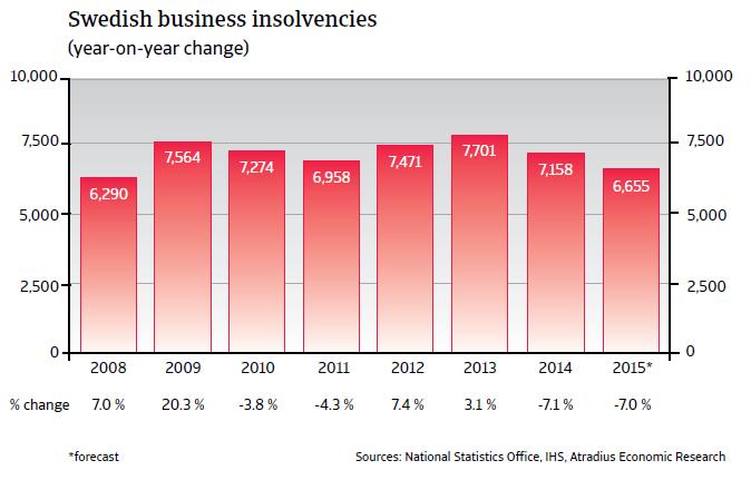 CR_Sweden_business_insolvencies