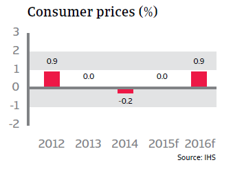 CR_Sweden_consumer_prices