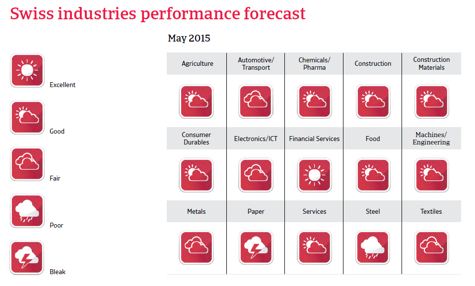 CR_Switzerland_industries_performance_forecast