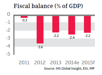 CR_Thailand_fiscal_balance