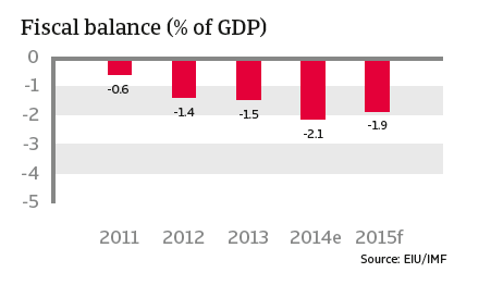 CR_Turkey_fiscal_balance