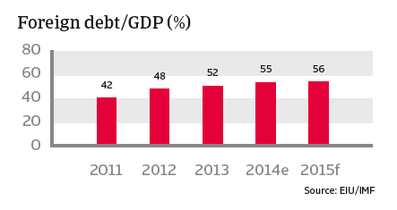 CR_Turkey_foreign_debt-GDP