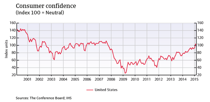 CR_US_consumer_confidence