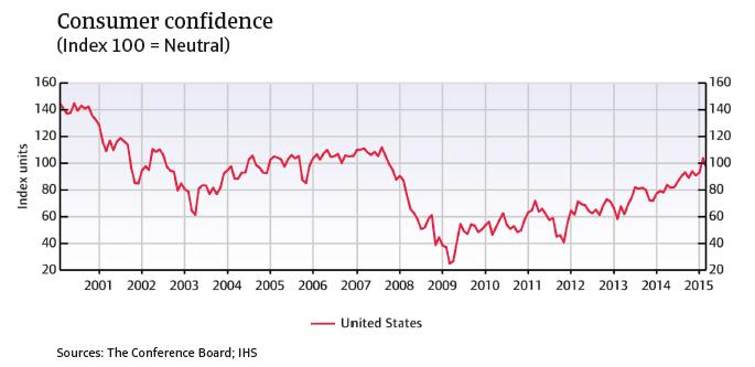 CR_US_consumer_confidence