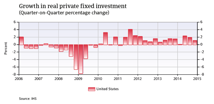 CR_US_growth_in_real_private_fixed_investment