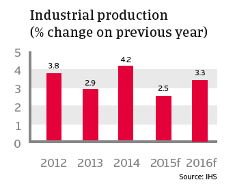 CR_US_Industrial_production