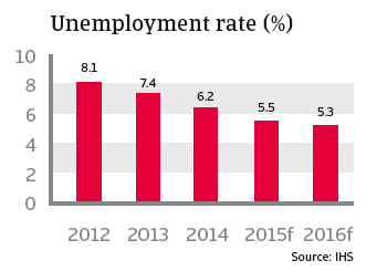 CR_US_unemployment_rate