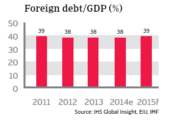 CR_Vietnam_foreign_debt-GDP
