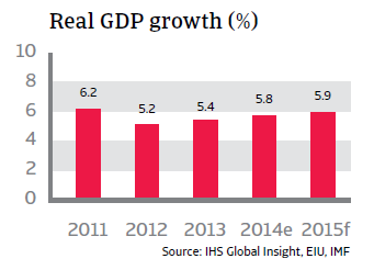 CR_Vietnam_real_GDP_growth
