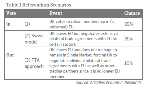 Economic research Brexit - Referendum scenarios