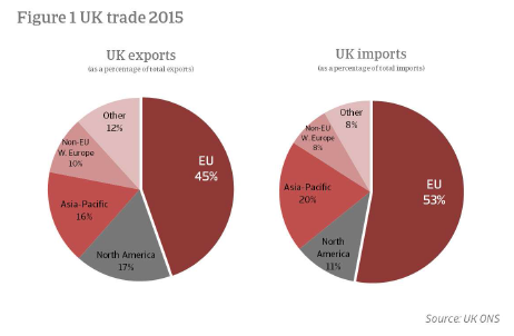 Economic Research Brexit - UK trade