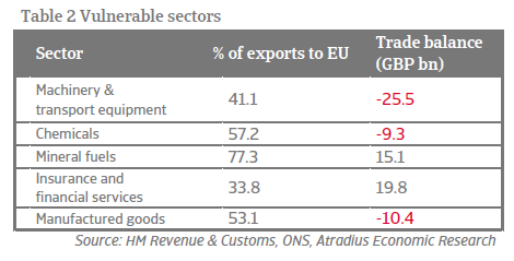 Economic Research - Brexit - Vulnerable sectors