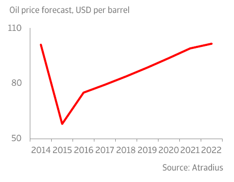 ER_Oil_price_forecast_USD_per_barrel