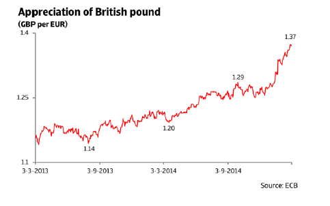 ER_UK_appreciation_of_british_pound