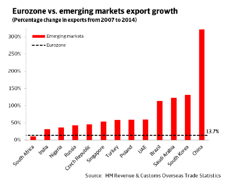 ER_UK_eurozone_vs_emerging_markets_export_growth