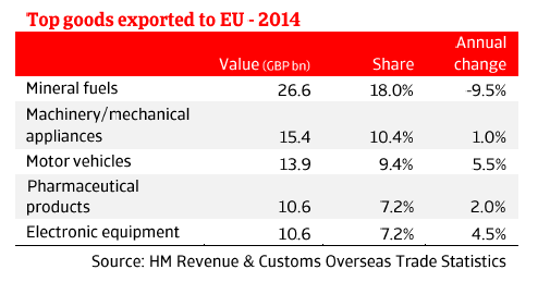 ER_UK_top_goods_exported_to_EU