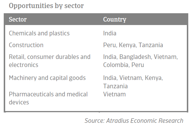 Opportunities by sector