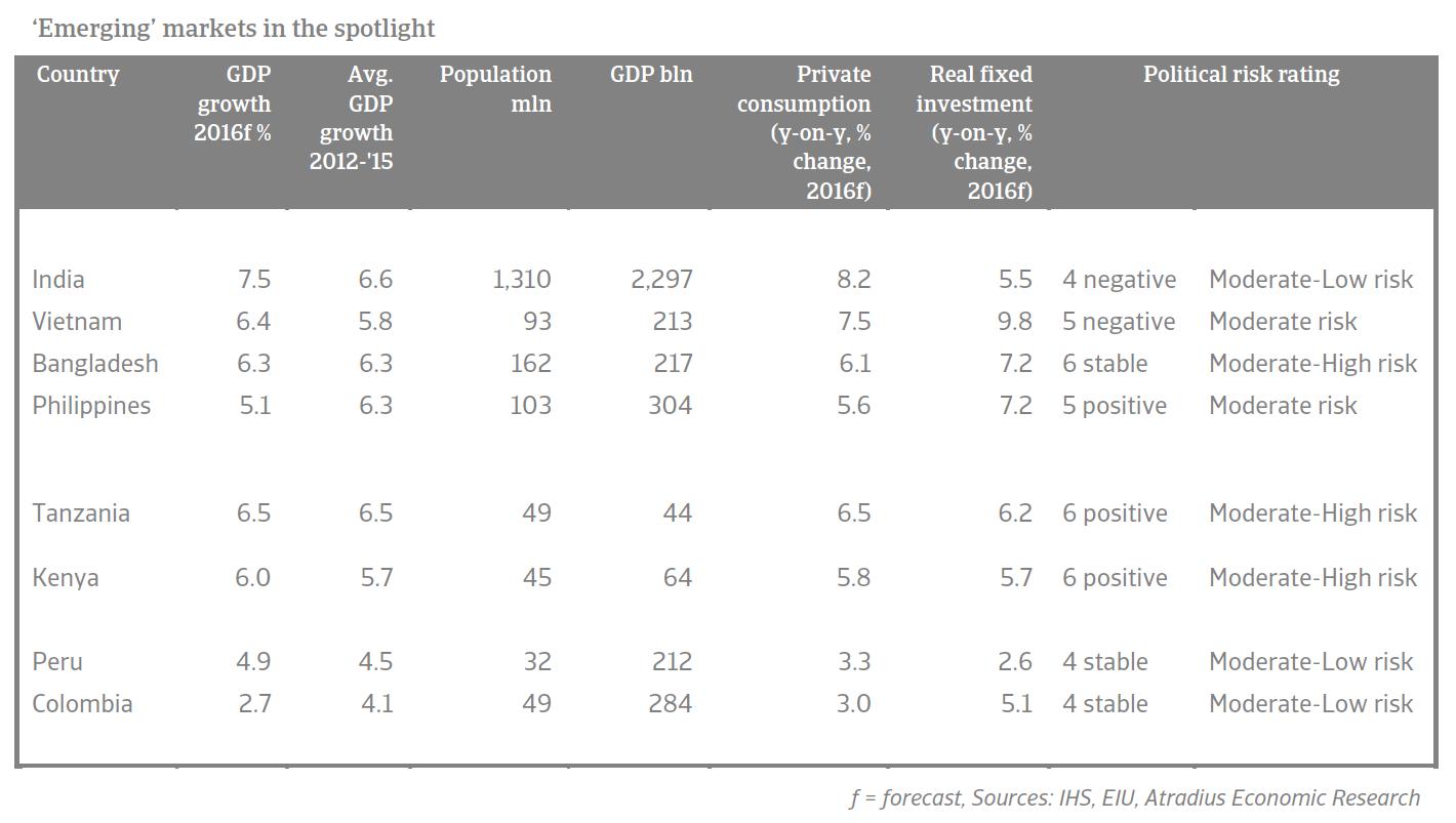 Emerging markets in the spotlight