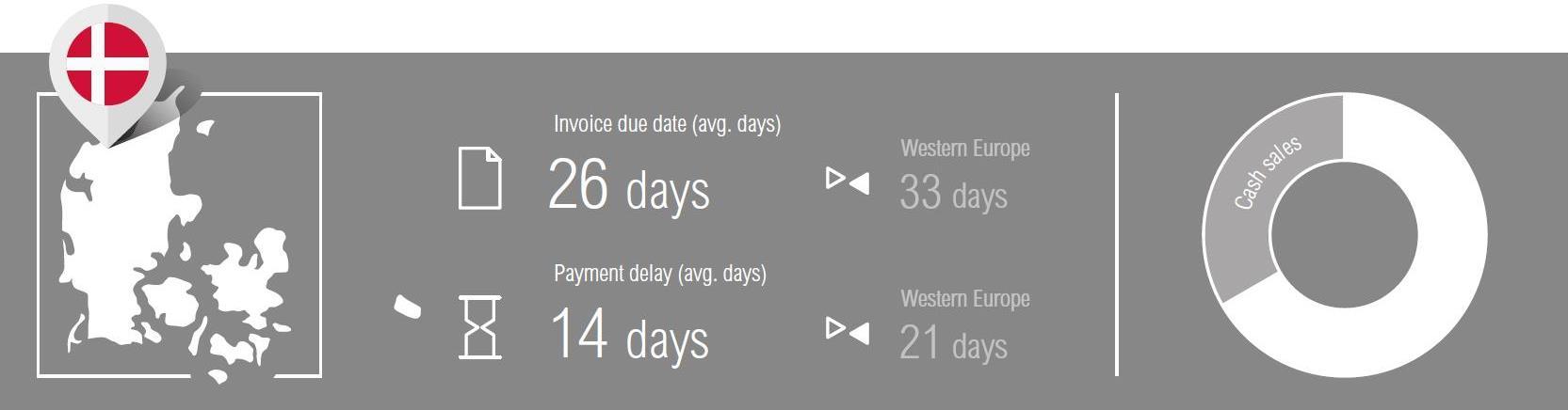 Atradius Payment Practice Barometer Denmark