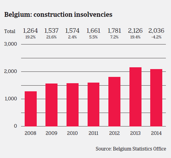 MM_Belgium_construction_sector_insolvencies