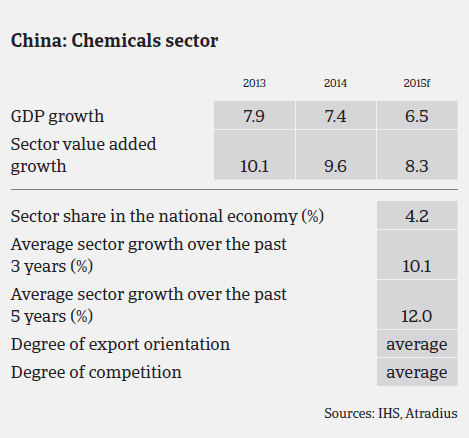 MM_China_chemicals_sector_performance