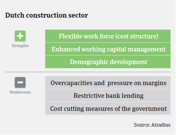 MM_Dutch_construction_sector_strengths_weaknesses