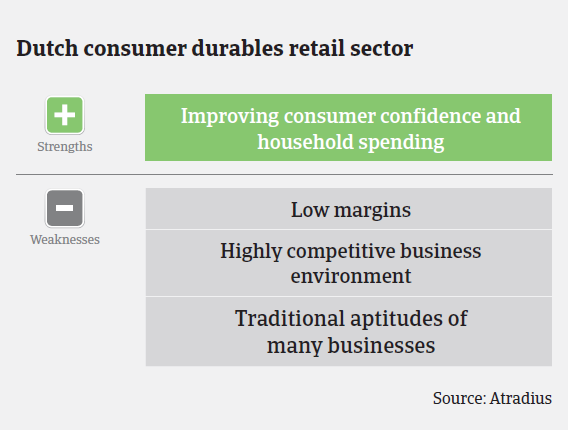 MM_Dutch_consumer_durables_strengths_weaknesses