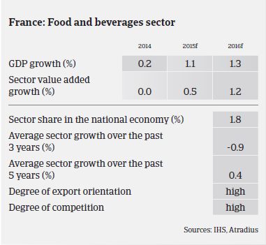 France: Food and beverages sector