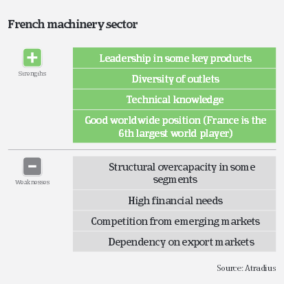 MM_French_machinery_sector_strengths_weaknesses