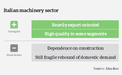 MM_Italian_machinery_sector_strengths_weaknesses