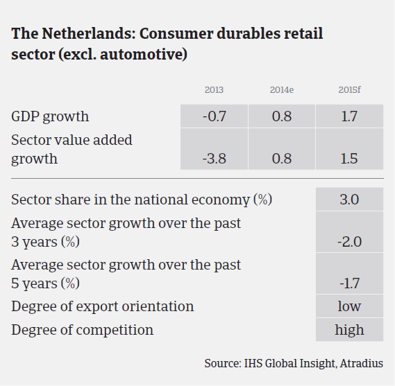 MM_Netherlands_consumer_durables_sector_performance