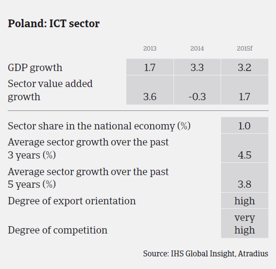 MM_Poland_ICT_sector_performance