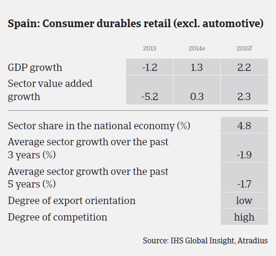MM_Spain_consumer_durables_sector_performance