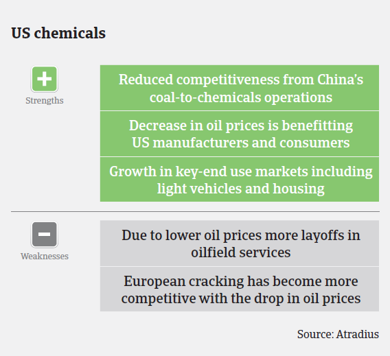 MM_USA_chemicals_strengths_weaknesses