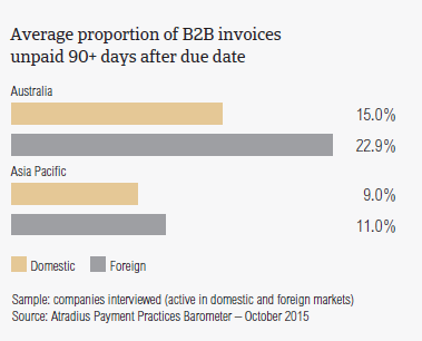 Average proportion of B2B invoices unpaid 90+ days after due date.