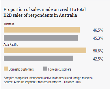 Proportion of sales made on credit to total B2B sales of respondents in Australia.