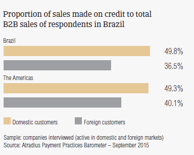 Proportion of sales made on credit to total B2B sales of respondents in Brazil