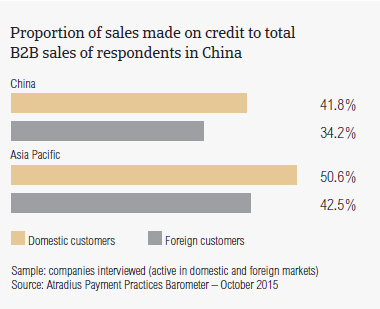 Proportion of sales made on credit to total B2B sales of respondents in China.