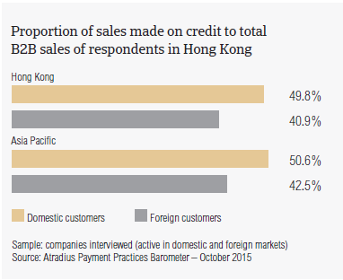 Proportion of sales made on credit to total B2B sales of respondents in Hong Kong