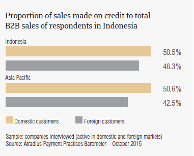Proportion of sales made on credit to total B2B sales of respondents in Indonesia