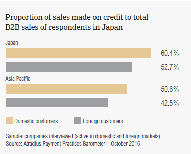 Proportion of sales made on credit to total B2B sales of respondents in Japan
