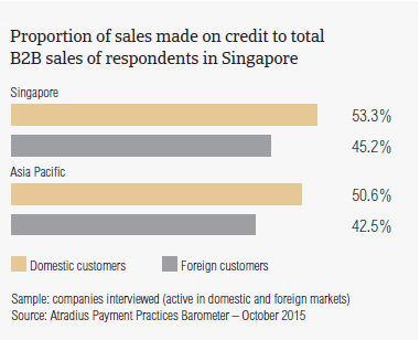 Proportion of sales made on credit to total B2B sales of respondents in Singapore