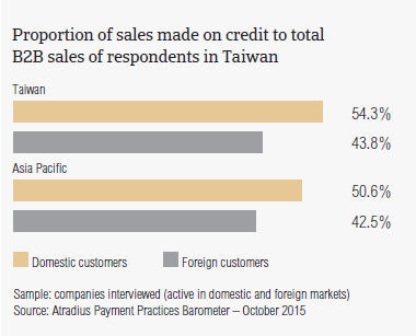 Proportion of sales made on credit to total B2B sales of respondents in Taiwan